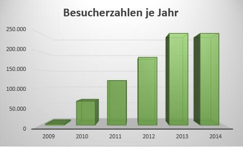 Besucherzahlen Bonsaiblog 2009 - 2014