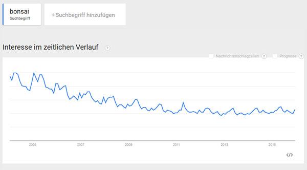 Suchhäufigkeit von Bonsai - Google Trends